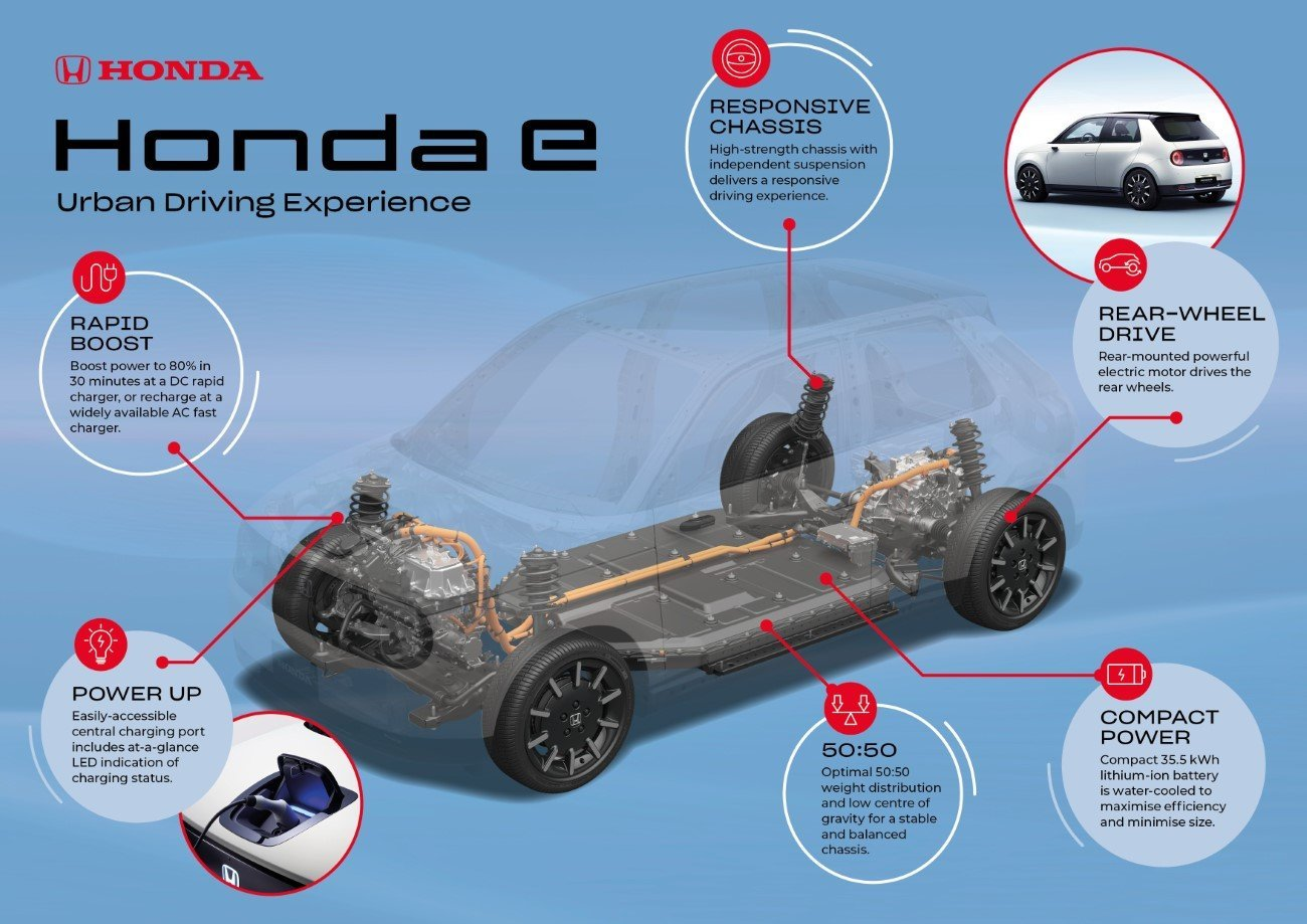 ALL-NEW HONDA E PLATFORM ENGINEERED TO DELIVER EXCEPTIONAL URBAN DRIVING EXPERIENCE