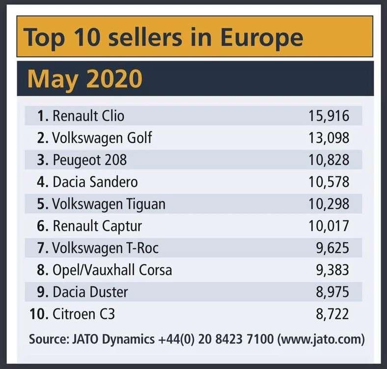 MAY CAR SALES EUROPE