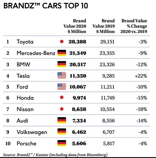 BrandZ Top 2020