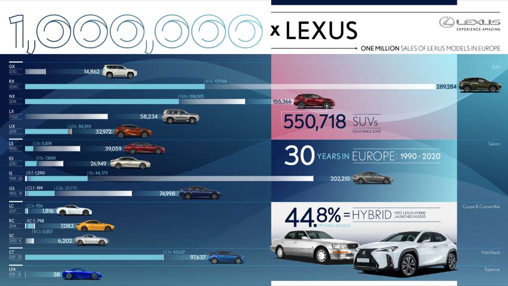 lexus 1 million sales in europe