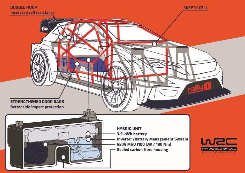 WRC hybrid 2022