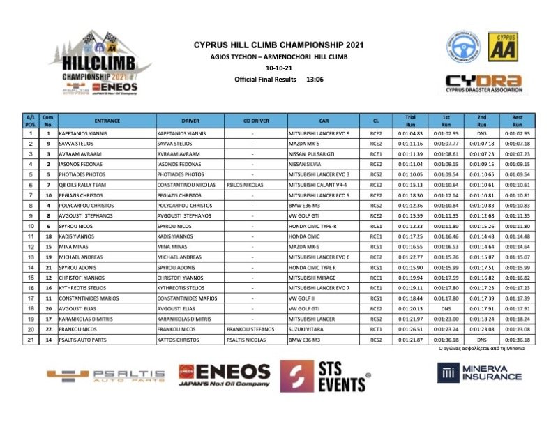 Official Final Results - Psaltis Auto Parts & ENEOS Motor Oil
